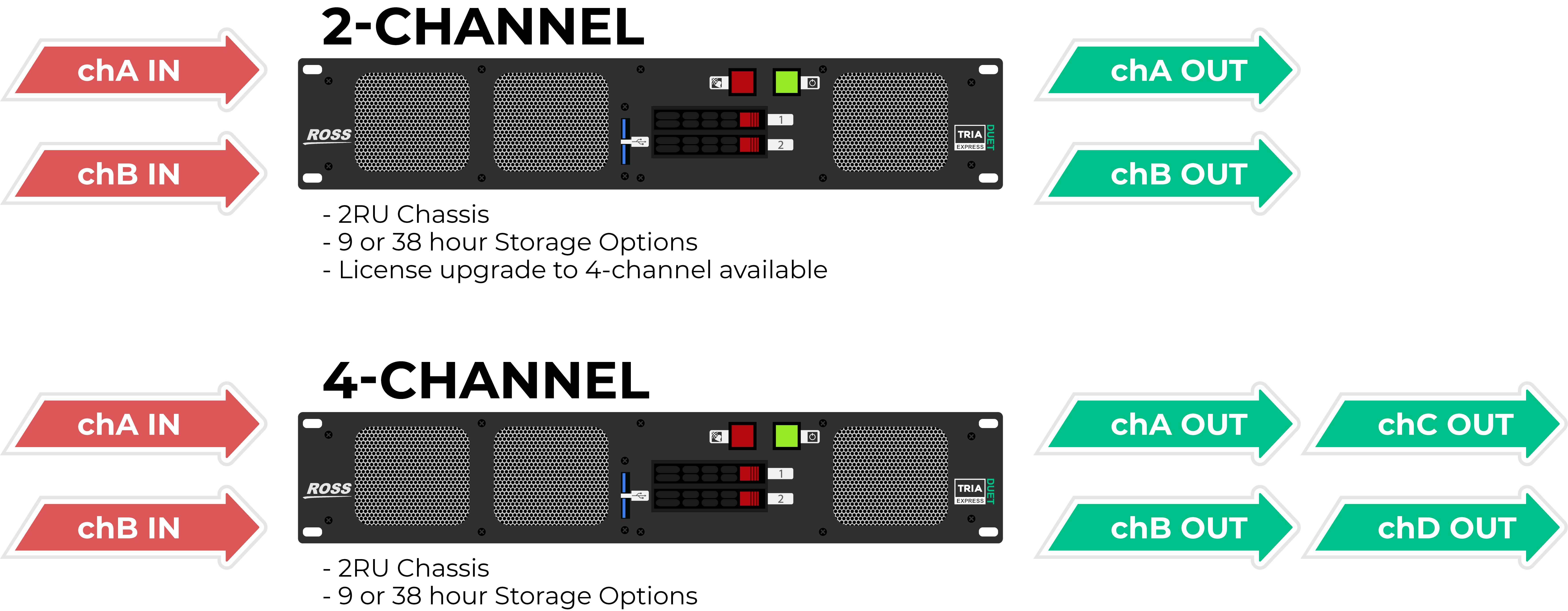 Diagram illustrating the differences between 2-channel and 4-channel options