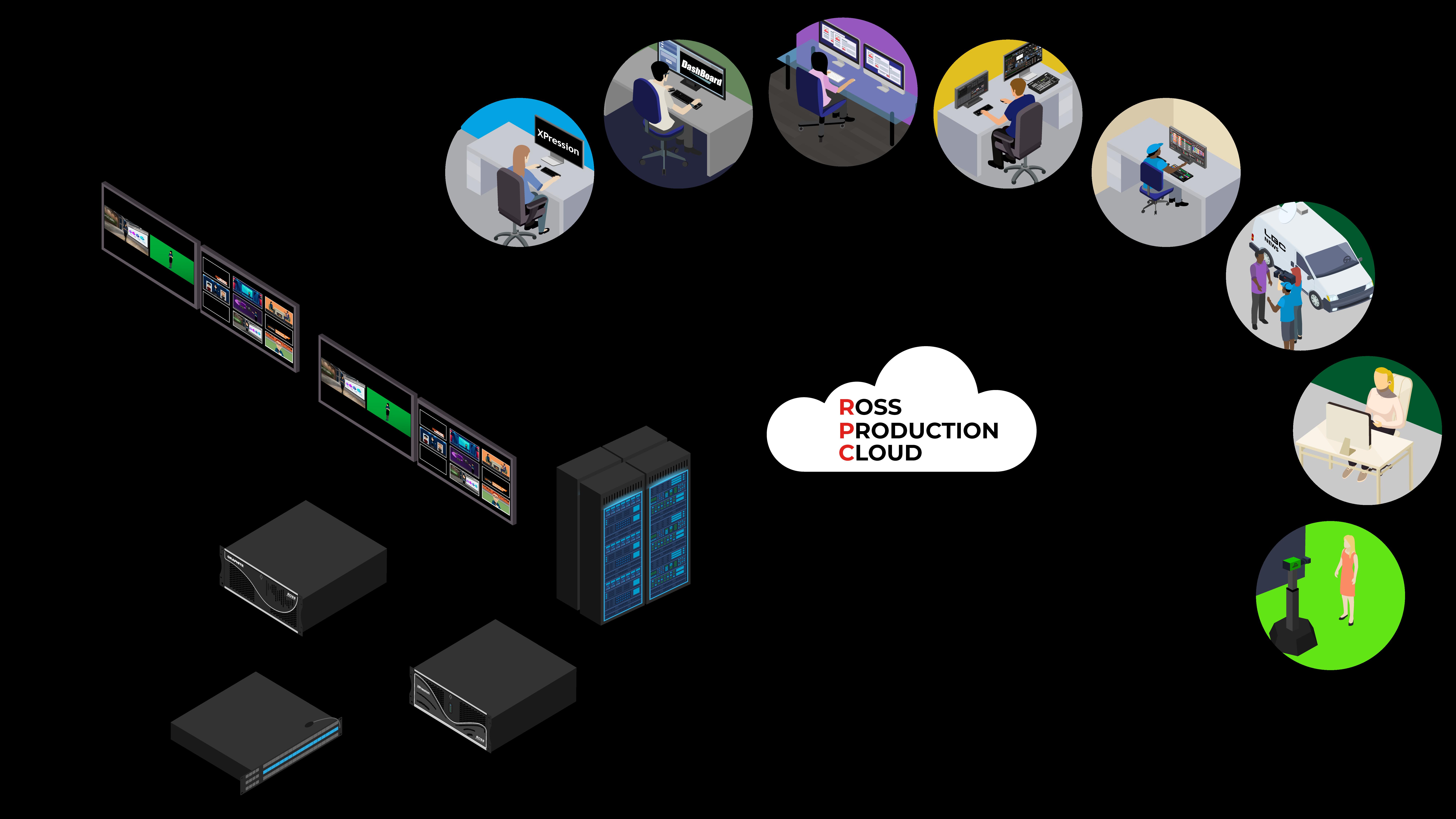 Diagram of Ross Production Cloud