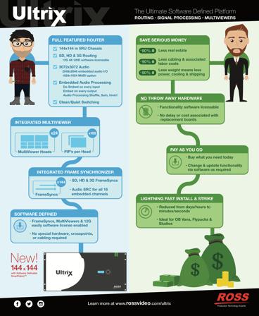 Comparing SDP Benefits